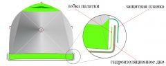 Зимняя палатка Лотос Куб Классик Термо + Гидродно