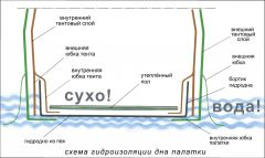 Дно гидроизоляционное Лотос КубоЗонт 4